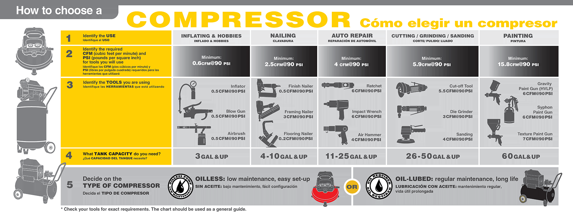 Compressor Guide 3 gallon air compressor 1 3 hp, 100 psi, oilless  at webbmarketing.co