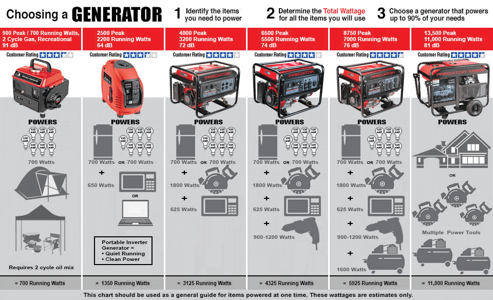 196cc, 3500 Watts Max/ Watts Rated Generator